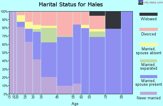 Atlantic Beach marital status for males