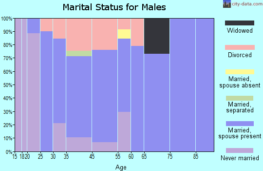 West Crossett marital status for males