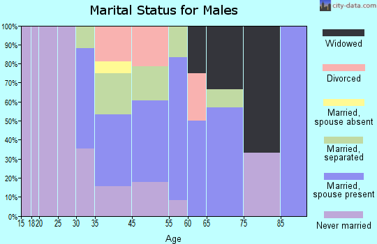 Navassa marital status for males