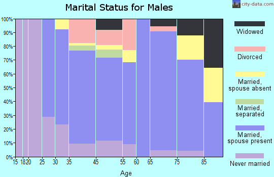 Carrington marital status for males