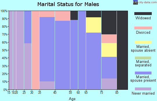 Auberry marital status for males