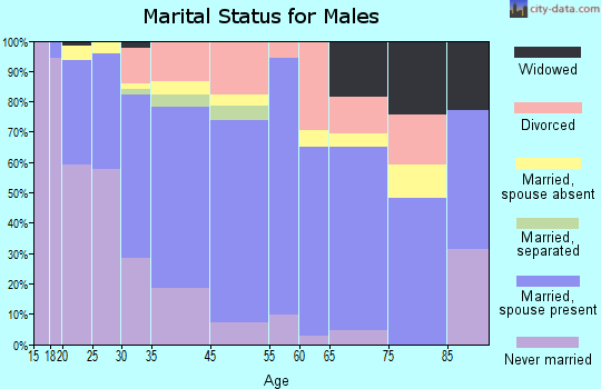 Beaumont marital status for males