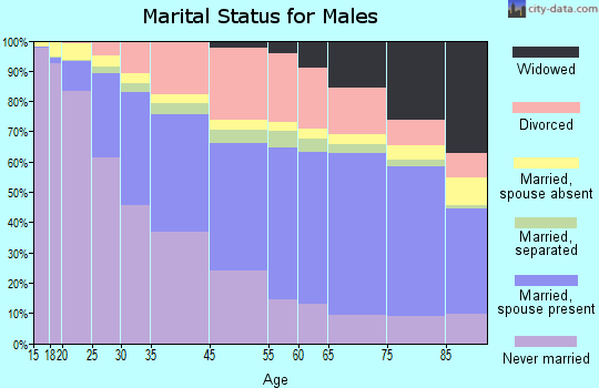 Cleveland marital status for males