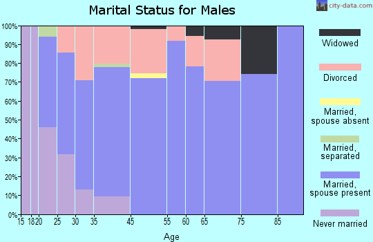 Fredericktown marital status for males