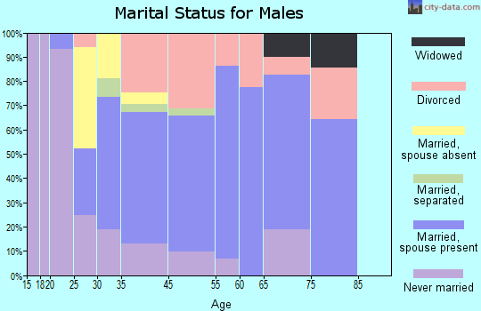 Boulder Creek marital status for males