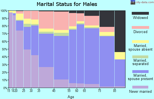 Mansfield marital status for males