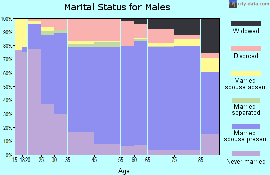 Massillon marital status for males