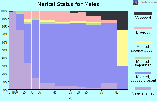 Miamisburg marital status for males