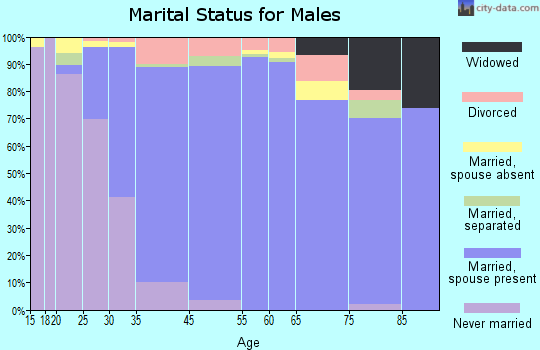 Calabasas marital status for males