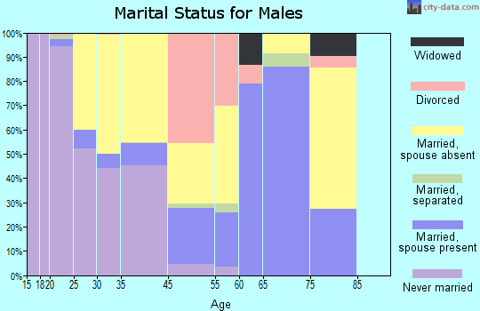 Calipatria marital status for males