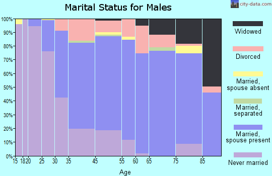 Richmond Heights marital status for males