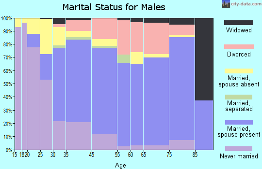 Carpinteria marital status for males