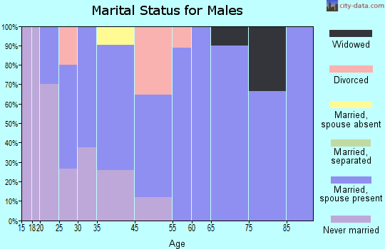 Akins marital status for males