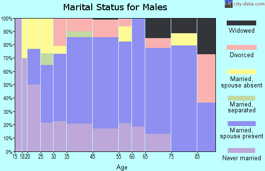 Tishomingo marital status for males