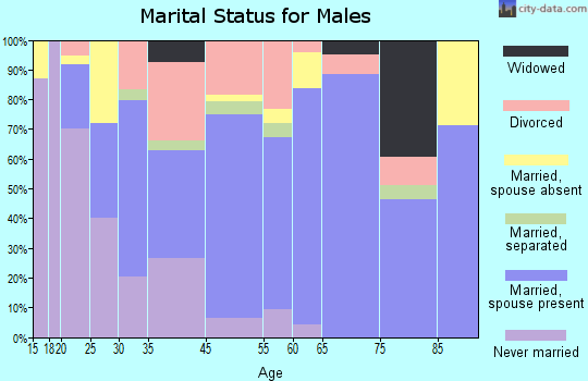 Cannon Beach marital status for males