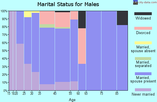 Coburg marital status for males