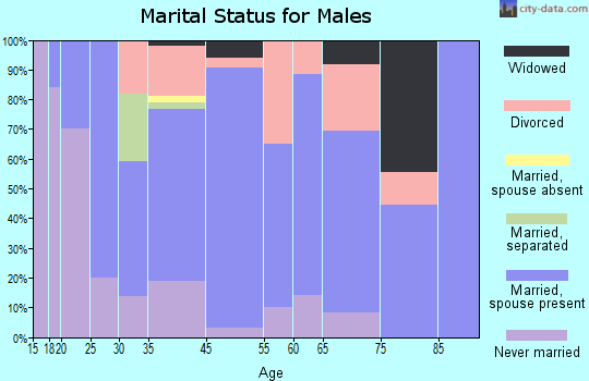 Drain marital status for males
