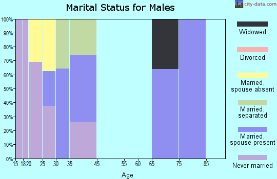 Labish Village marital status for males