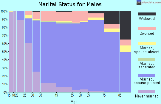 Lake Oswego marital status for males