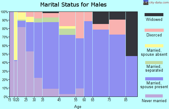 Monmouth marital status for males