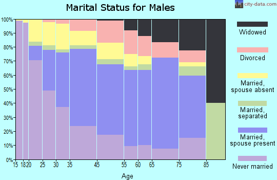 East Palo Alto marital status for males