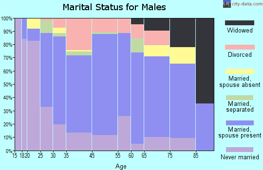 Clearfield marital status for males