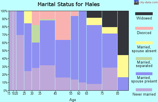 Forest City marital status for males