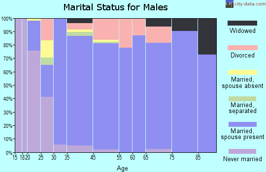 Escalon marital status for males