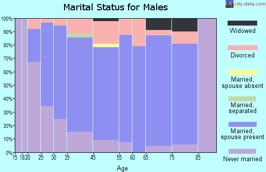 Greencastle marital status for males