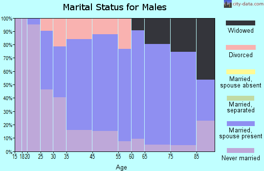Hastings marital status for males