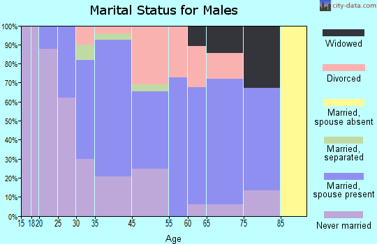 Linwood marital status for males