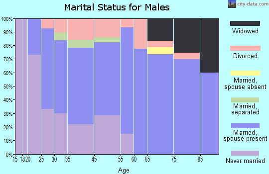 Lykens marital status for males