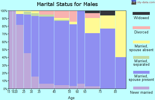 Montgomeryville marital status for males