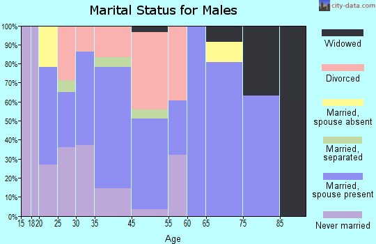 Mount Union marital status for males