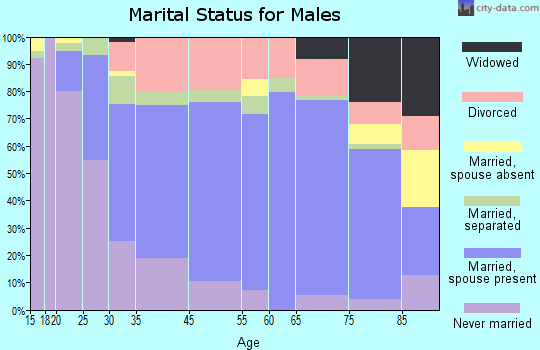 Oil City marital status for males