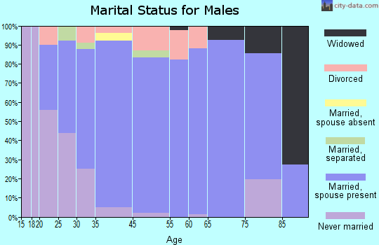 Golden Hills marital status for males