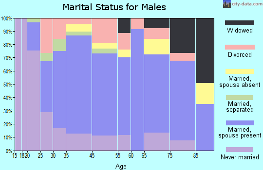 Sayre marital status for males
