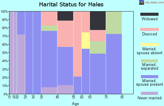 Greenville marital status for males