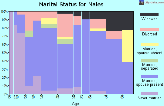 Hackleburg marital status for males