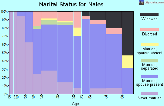 Woodlyn marital status for males