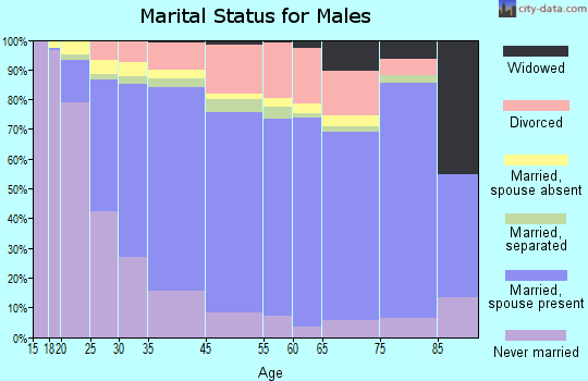Highland marital status for males