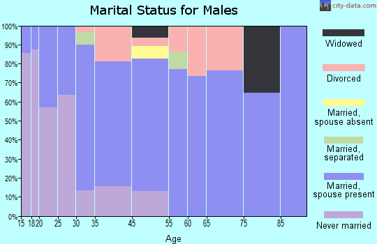 Jefferson marital status for males