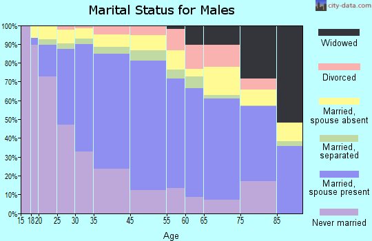 Huntington Park marital status for males