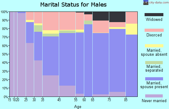 North Myrtle Beach marital status for males