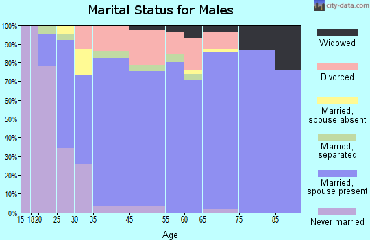 Red Hill marital status for males