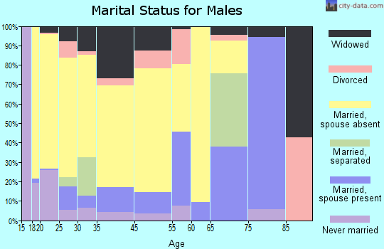 Ridgeland marital status for males