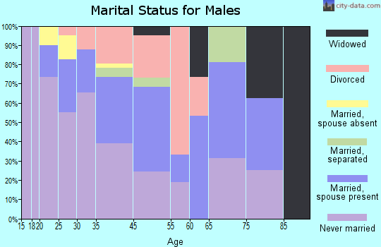 Fort Thompson marital status for males