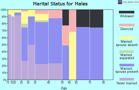 Kennedy marital status for males