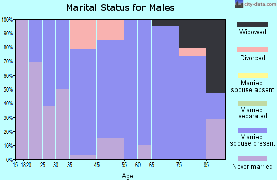 Marion marital status for males