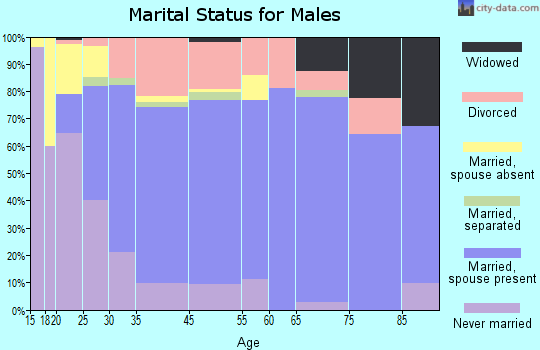 Spearfish marital status for males